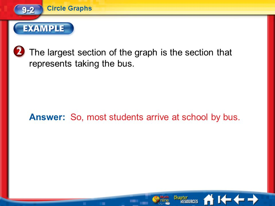 Lesson 2 Ex2 The largest section of the graph is the section that represents taking the bus. 9-2 Circle Graphs Answer: So, most students arrive at sch