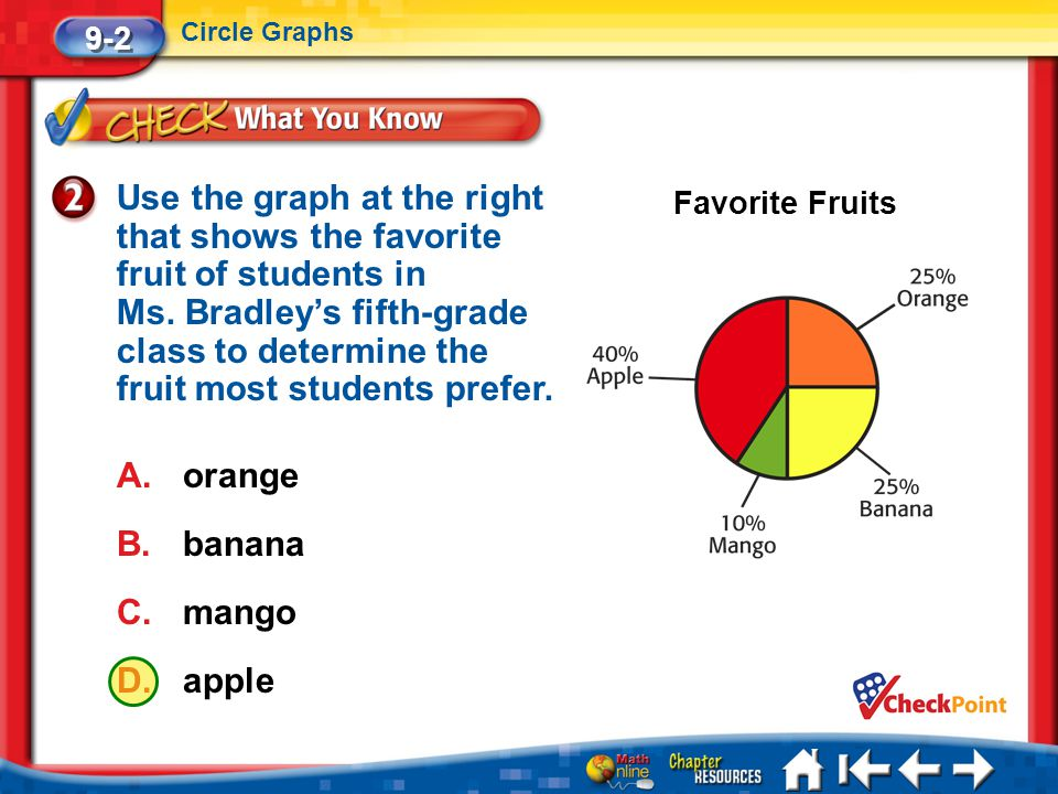 Lesson 2 CYP2 9-2 Circle Graphs Use the graph at the right that shows the favorite fruit of students in Ms. Bradley's fifth-grade class to determine t