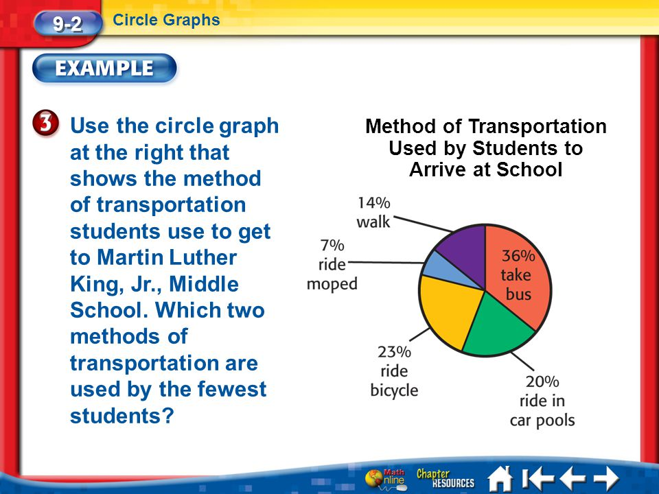 Lesson 2 Ex3 Use the circle graph at the right that shows the method of transportation students use to get to Martin Luther King, Jr., Middle School.