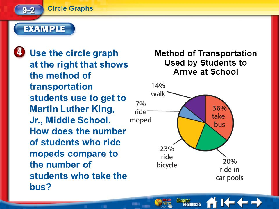 Lesson 2 Ex4 Use the circle graph at the right that shows the method of transportation students use to get to Martin Luther King, Jr., Middle School.