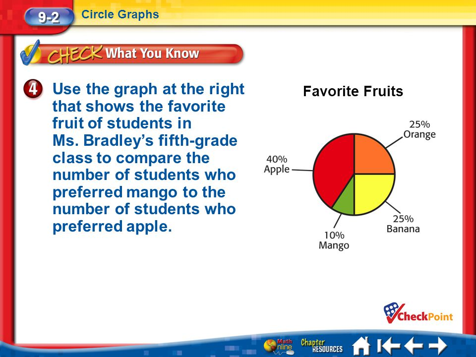 Lesson 2 CYP4 9-2 Circle Graphs Use the graph at the right that shows the favorite fruit of students in Ms. Bradley's fifth-grade class to compare the