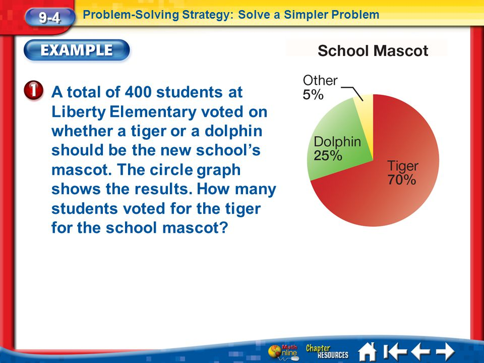 Lesson 4 Ex 1 A total of 400 students at Liberty Elementary voted on whether a tiger or a dolphin should be the new school's mascot. The circle graph