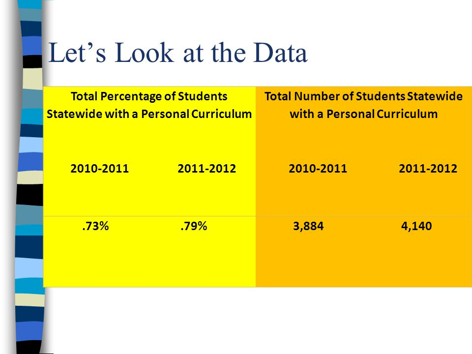 Let's Look at the Data Total Percentage of Students Statewide with a Personal Curriculum 2010-2011 2011-2012 Total Number of Students Statewide with a Personal Curriculum 2010-2011 2011-2012.73%.79%3,8844,140