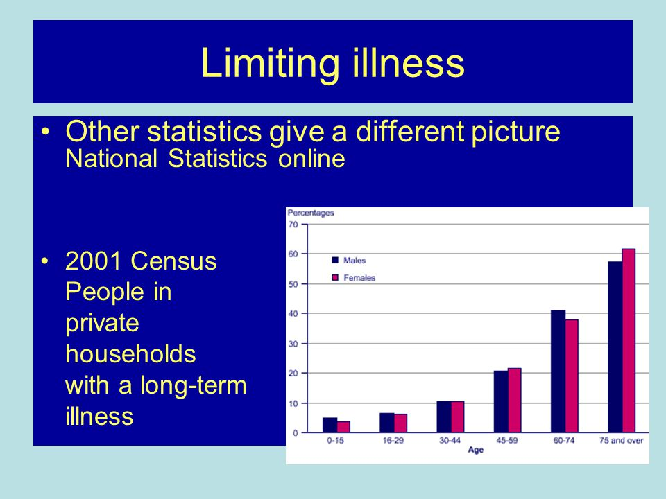 Limiting illness Other statistics give a different picture National Statistics online 2001 Census People in private households with a long-term illnes