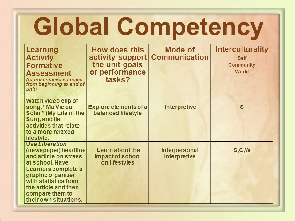 Global Competency Learning Activity Formative Assessment (representative samples from beginning to end of unit) How does this activity support the uni
