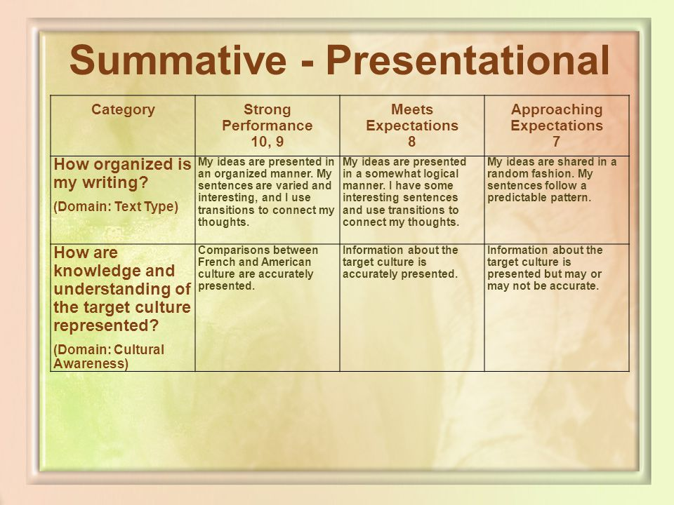 Summative - Presentational CategoryStrong Performance 10, 9 Meets Expectations 8 Approaching Expectations 7 How organized is my writing? (Domain: Text