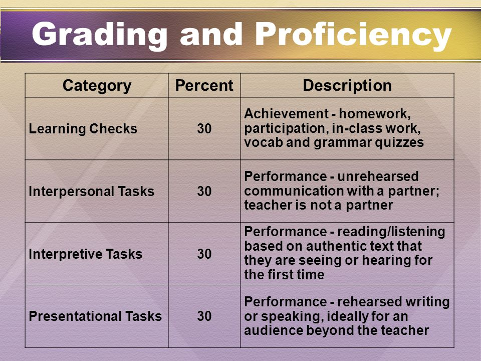 CategoryPercentDescription Learning Checks30 Achievement - homework, participation, in-class work, vocab and grammar quizzes Interpersonal Tasks30 Per