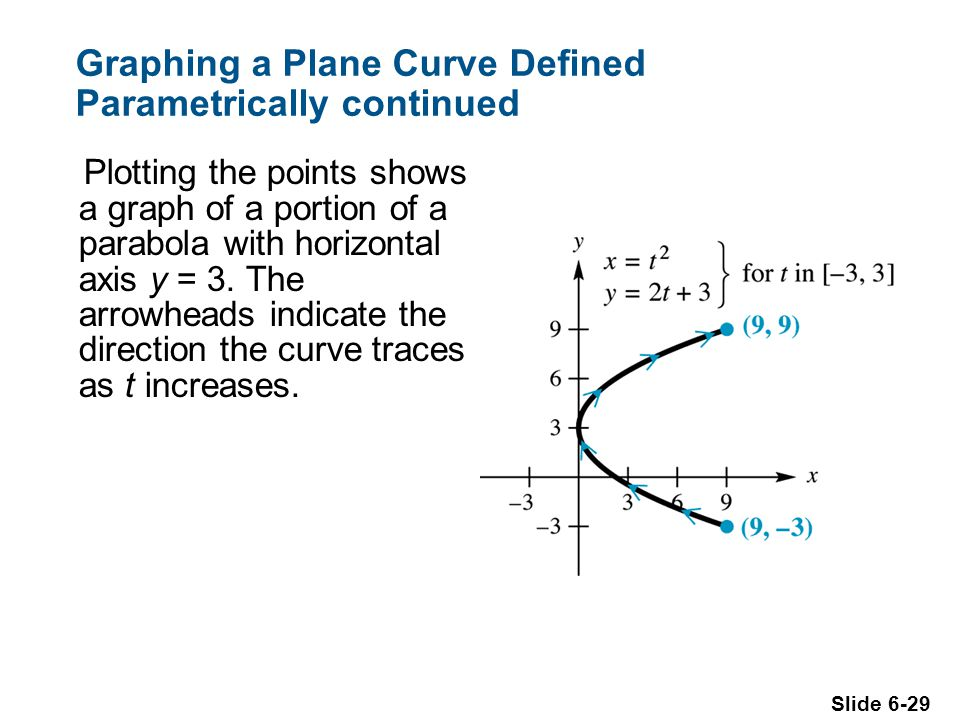 Slide 6-29 Graphing a Plane Curve Defined Parametrically continued Plotting the points shows a graph of a portion of a parabola with horizontal axis y = 3.