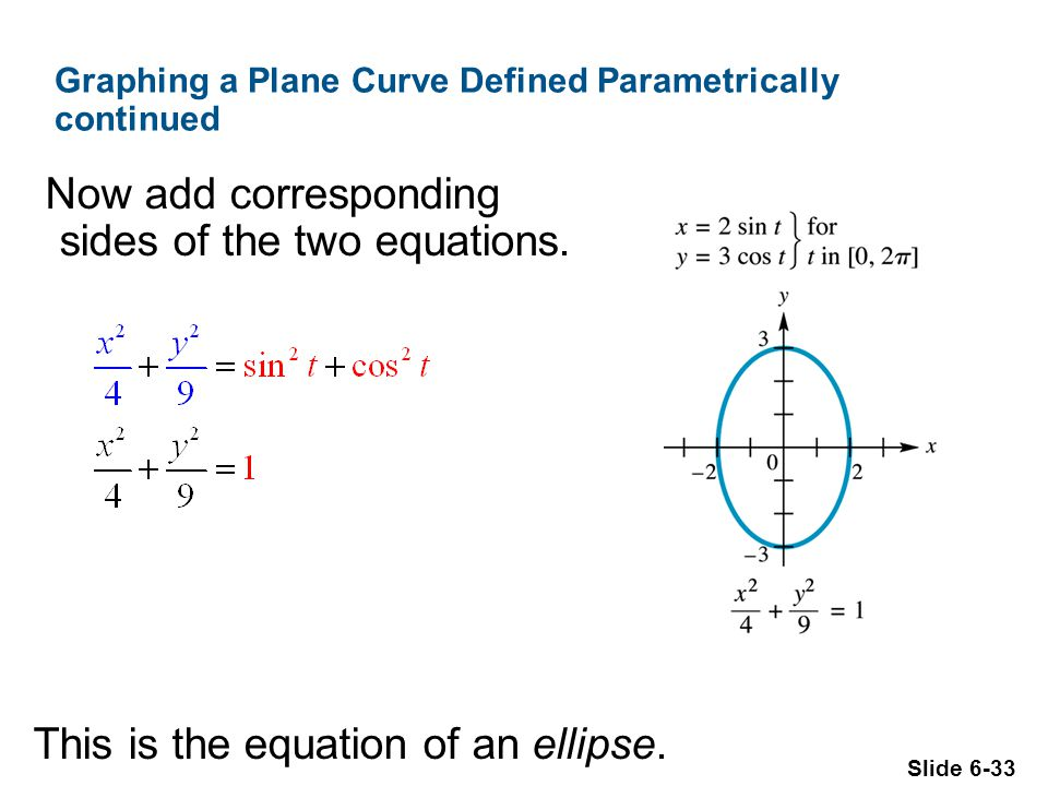 Slide 6-33 Graphing a Plane Curve Defined Parametrically continued Now add corresponding sides of the two equations.