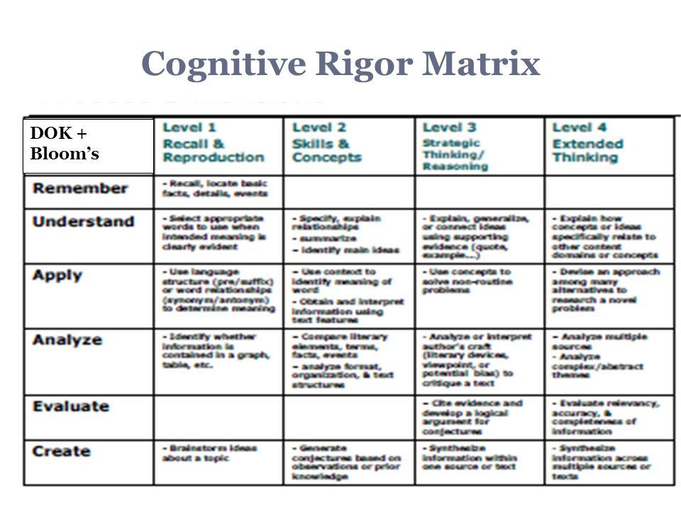 12 Cognitive Rigor Matrix DOK + Bloom's