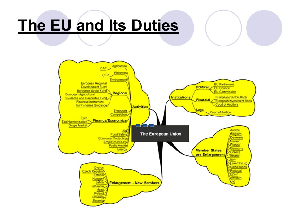 The EU and Its Duties