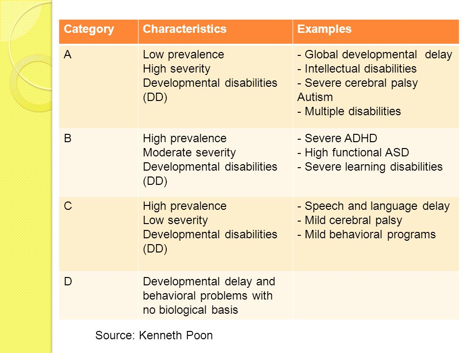 CategoryCharacteristicsExamples ALow prevalence High severity Developmental disabilities (DD) - Global developmental delay - Intellectual disabilities