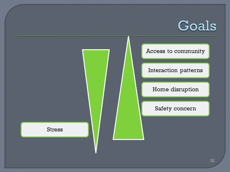 Access to communityInteraction patternsHome disruptionSafety concernStress 32