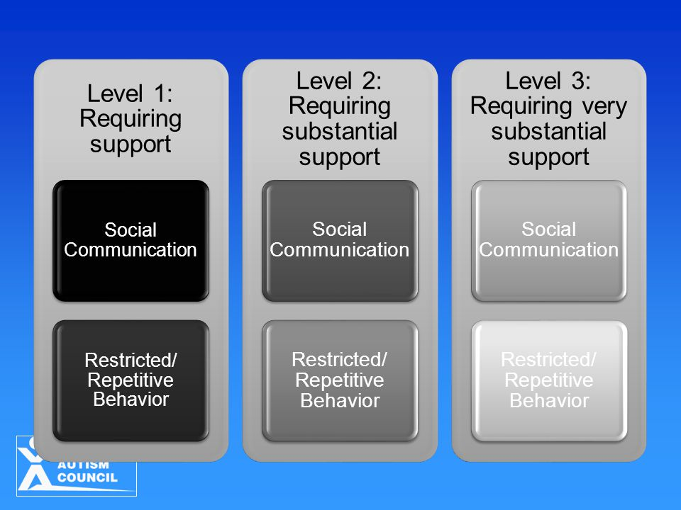 Level 1: Requiring support Social Communication Restricted/ Repetitive Behavior Level 2: Requiring substantial support Social Communication Restricted/ Repetitive Behavior Level 3: Requiring very substantial support Social Communication Restricted/ Repetitive Behavior