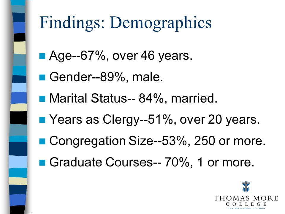 Findings: Demographics Age--67%, over 46 years. Gender--89%, male.