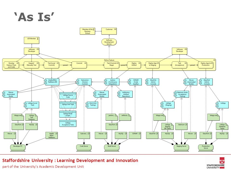 Staffordshire University : Learning Development and Innovation part of the University's Academic Development Unit 'As Is'