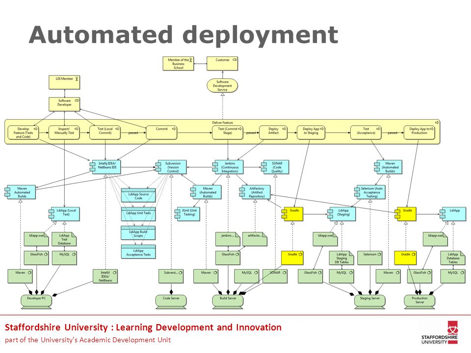 Staffordshire University : Learning Development and Innovation part of the University's Academic Development Unit Automated deployment