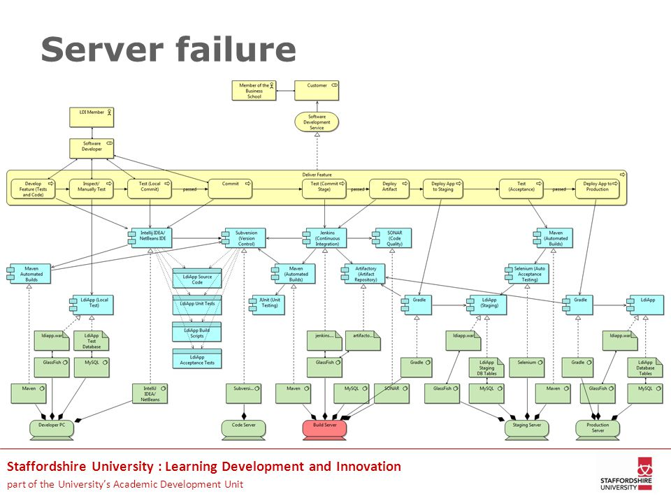 Staffordshire University : Learning Development and Innovation part of the University's Academic Development Unit Server failure