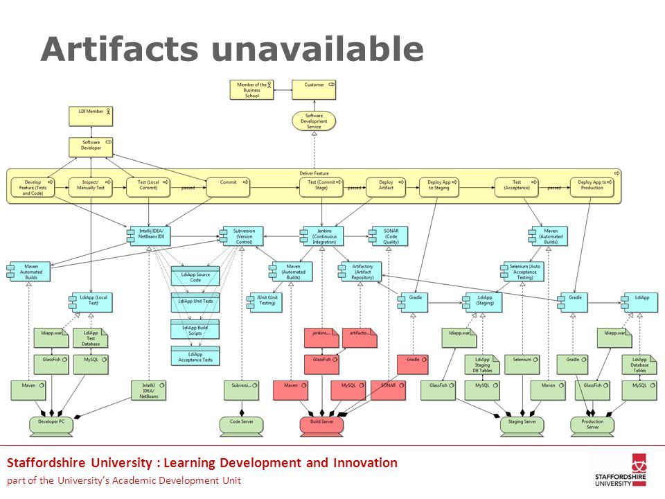 Staffordshire University : Learning Development and Innovation part of the University's Academic Development Unit Artifacts unavailable