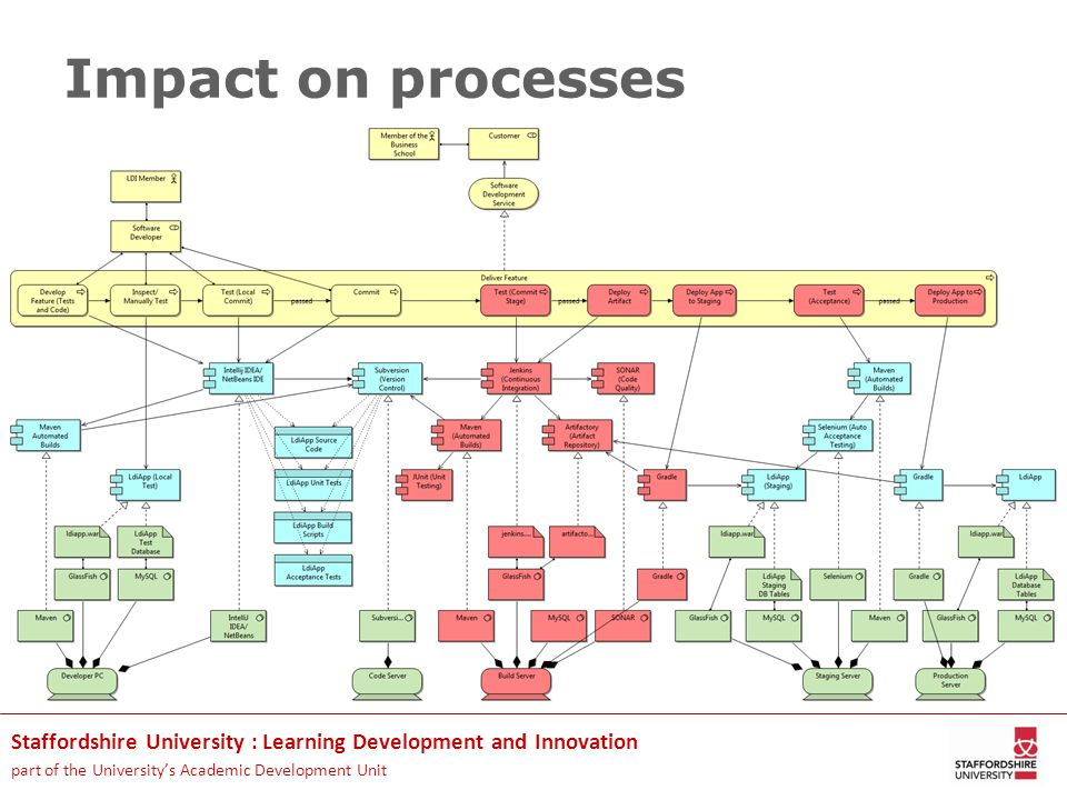 Staffordshire University : Learning Development and Innovation part of the University's Academic Development Unit Impact on processes