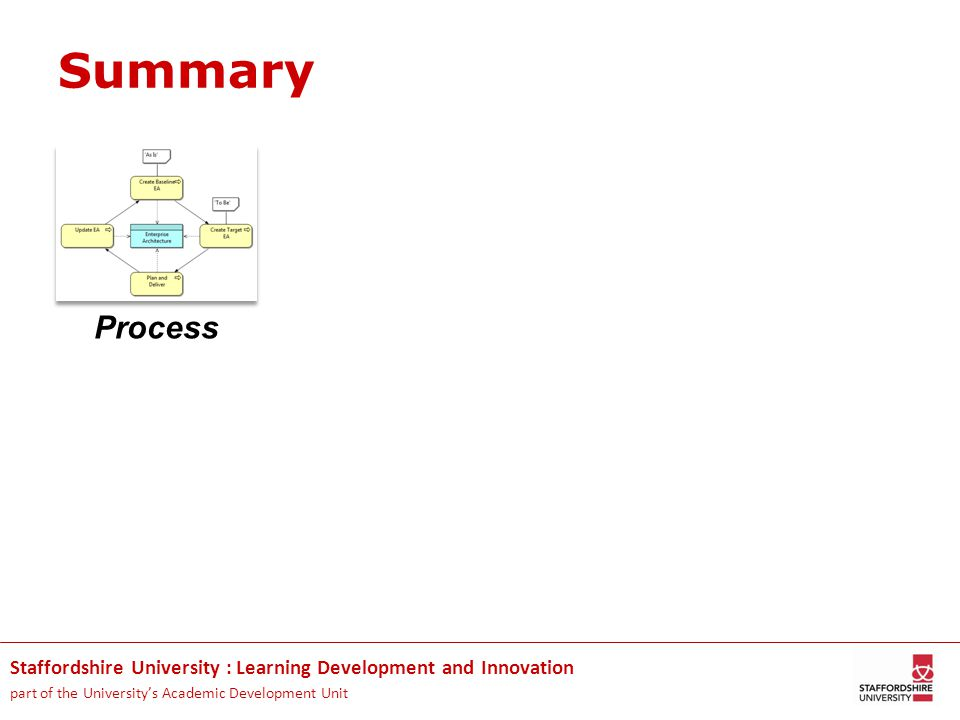 Staffordshire University : Learning Development and Innovation part of the University's Academic Development Unit Summary Process