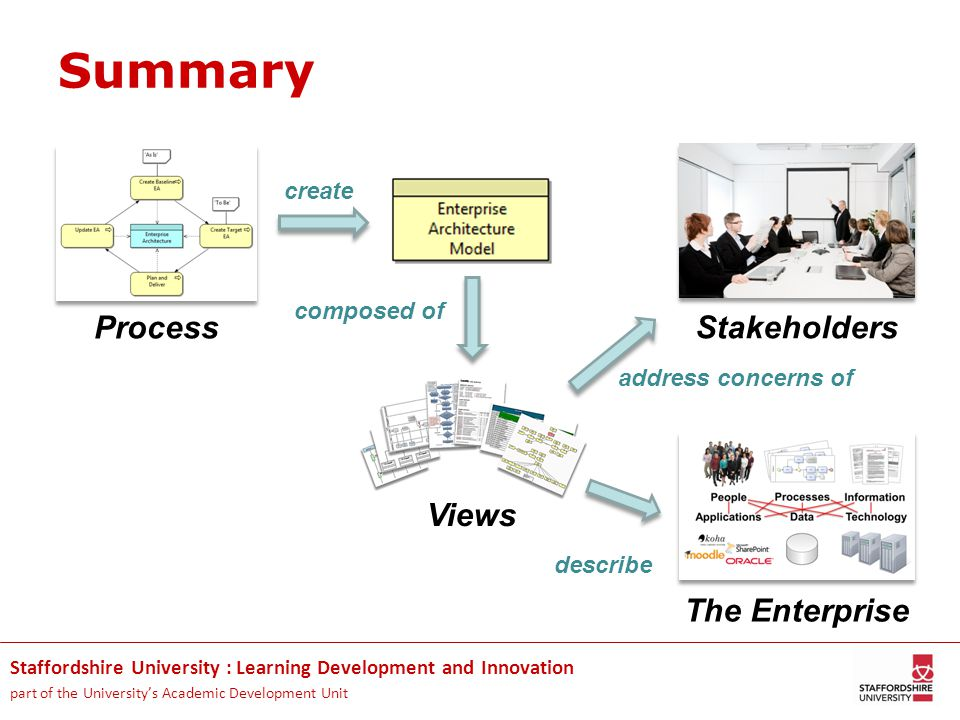 Staffordshire University : Learning Development and Innovation part of the University's Academic Development Unit Summary Process Views Stakeholders create composed of address concerns of The Enterprise describe