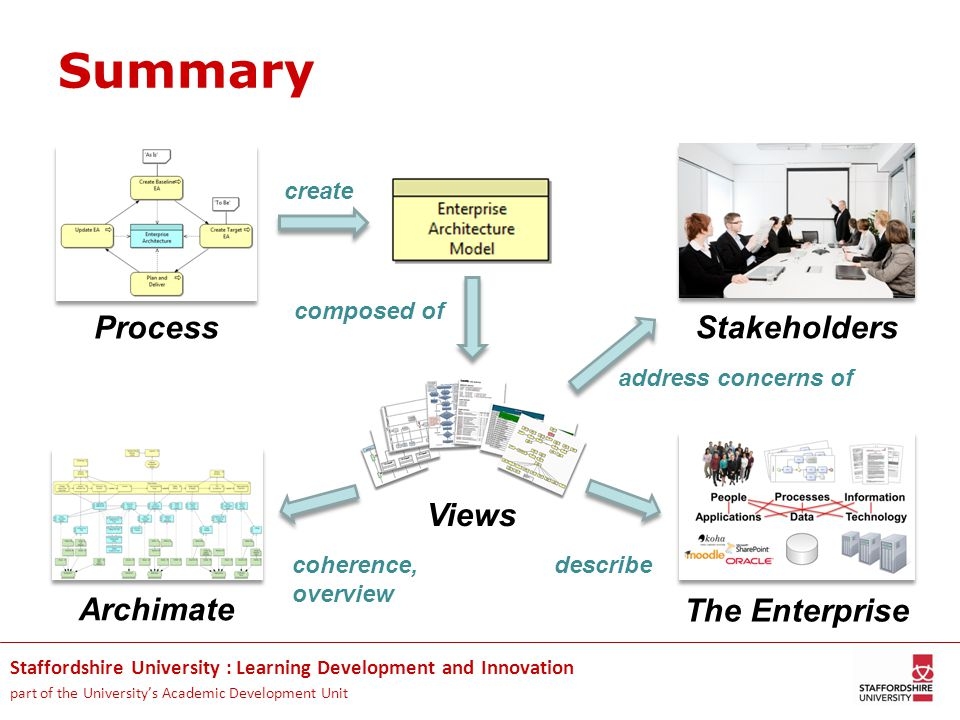Staffordshire University : Learning Development and Innovation part of the University's Academic Development Unit Summary Process Views The Enterprise Archimate Stakeholders create composed of address concerns of describecoherence, overview