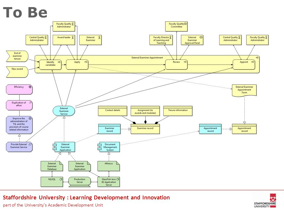 Staffordshire University : Learning Development and Innovation part of the University's Academic Development Unit To Be