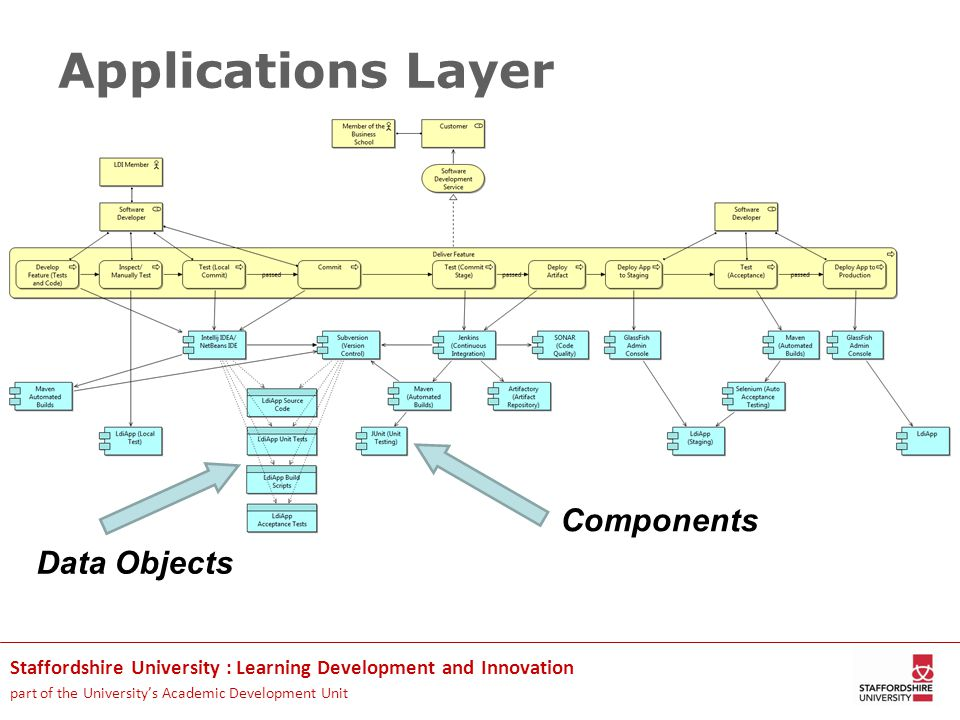 Staffordshire University : Learning Development and Innovation part of the University's Academic Development Unit Applications Layer Components Data Objects