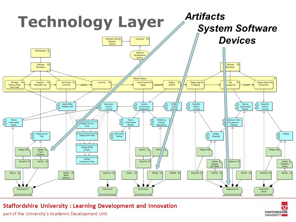 Staffordshire University : Learning Development and Innovation part of the University's Academic Development Unit Technology Layer Artifacts System Software Devices