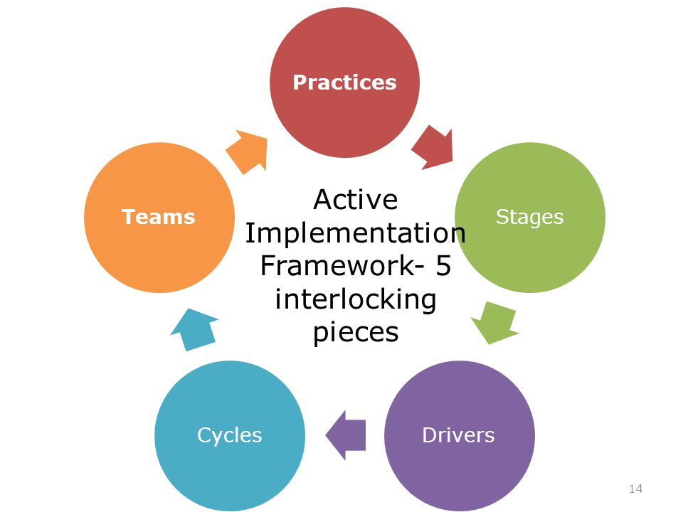 PracticesStagesDriversCyclesTeams Active Implementation Framework- 5 interlocking pieces 14