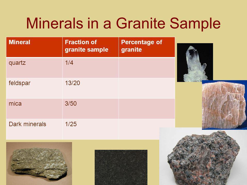 Minerals in a Granite Sample MineralFraction of granite sample Percentage of granite quartz1/4 feldspar13/20 mica3/50 Dark minerals1/25