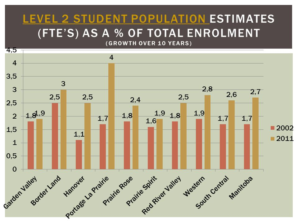 LEVEL 2 STUDENT POPULATION LEVEL 2 STUDENT POPULATION ESTIMATES (FTE'S) AS A % OF TOTAL ENROLMENT (GROWTH OVER 10 YEARS)