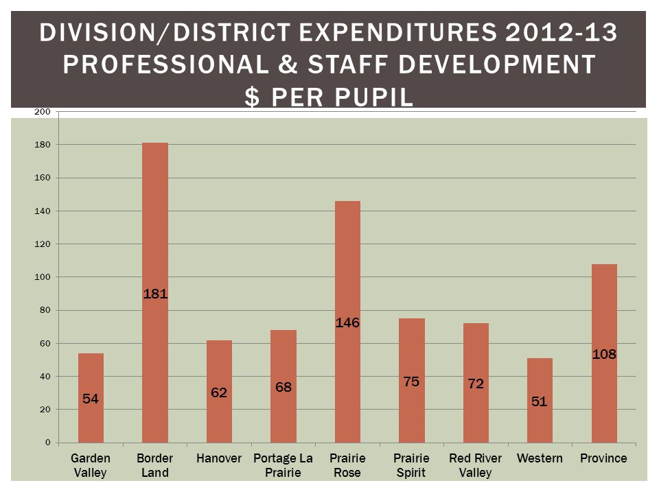 DIVISION/DISTRICT EXPENDITURES 2012-13 PROFESSIONAL & STAFF DEVELOPMENT $ PER PUPIL