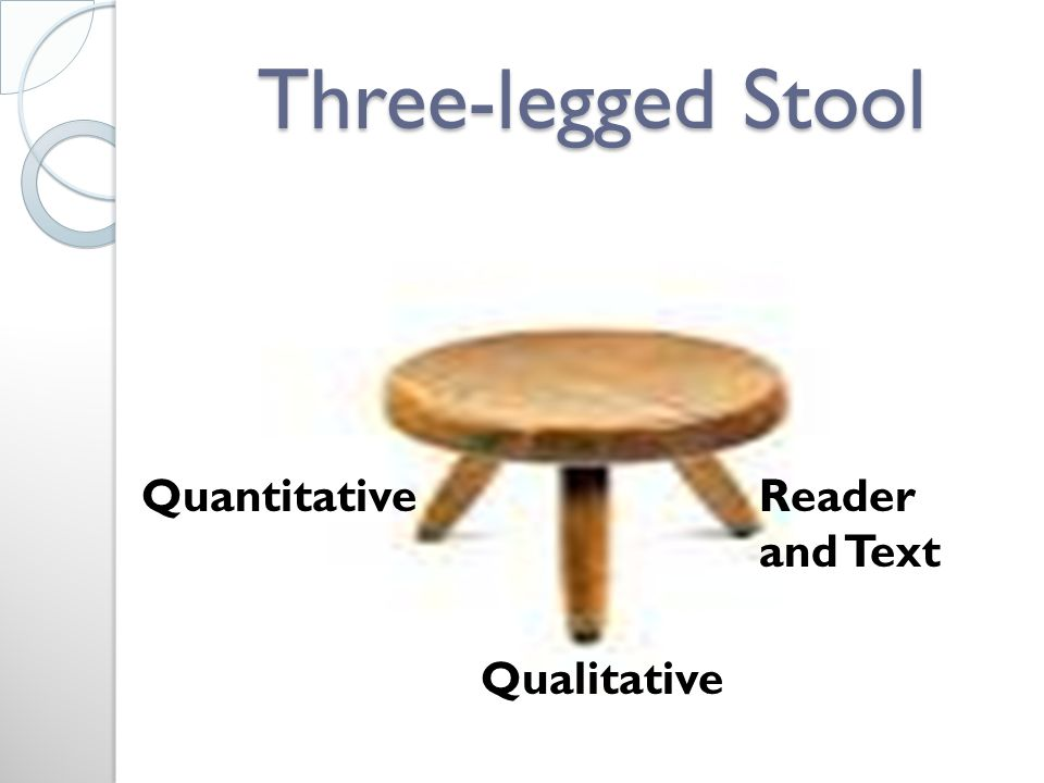 Three-legged Stool Quantitative Qualitative Reader and Text