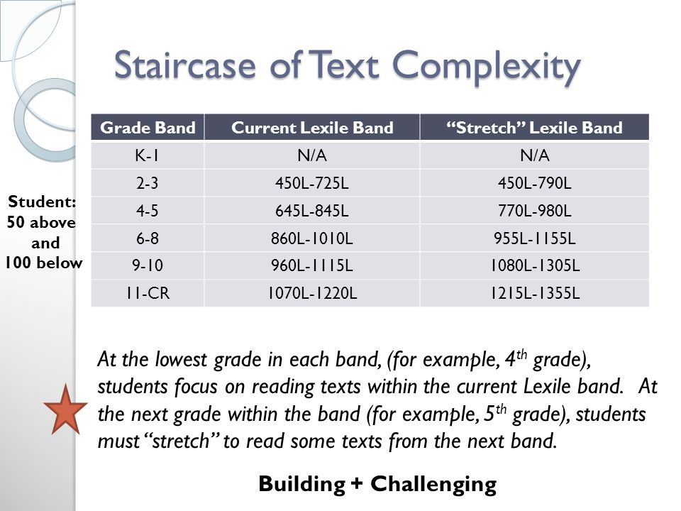 Staircase of Text Complexity Grade BandCurrent Lexile Band Stretch Lexile Band K-1N/A 2-3450L-725L450L-790L 4-5645L-845L770L-980L 6-8860L-1010L955L-1155L 9-10960L-1115L1080L-1305L 11-CR1070L-1220L1215L-1355L At the lowest grade in each band, (for example, 4 th grade), students focus on reading texts within the current Lexile band.