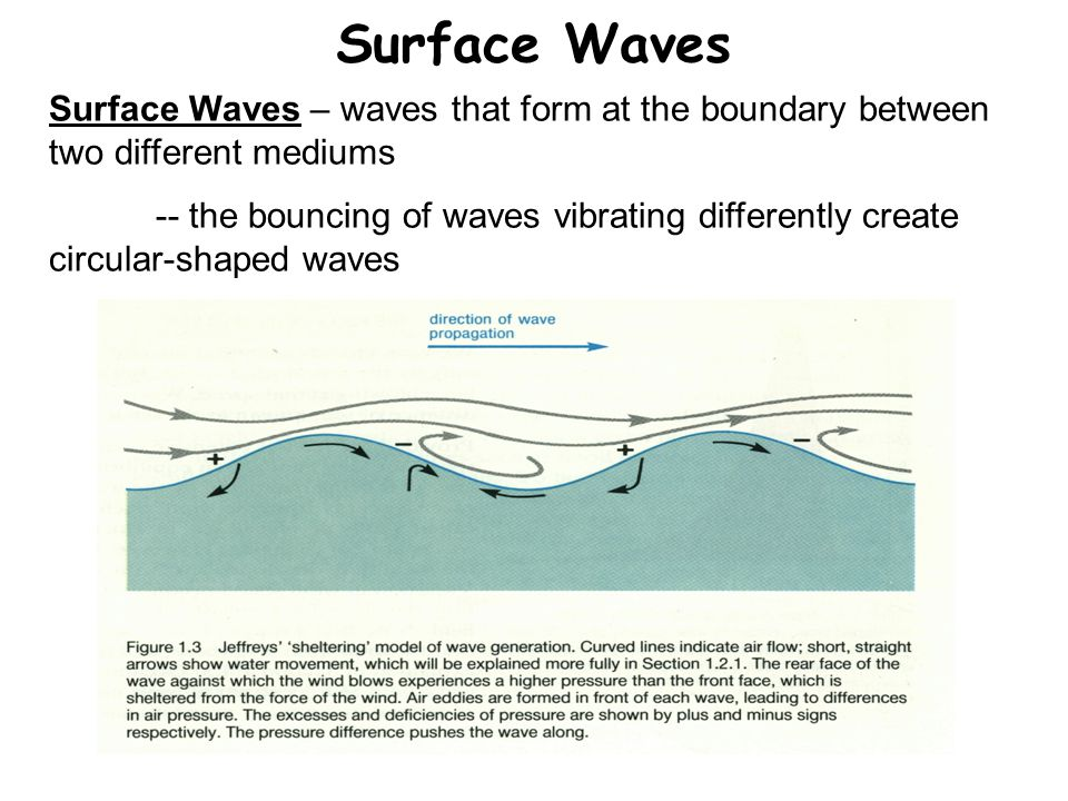 Surface Waves Surface Waves – waves that form at the boundary between two different mediums -- the bouncing of waves vibrating differently create circ