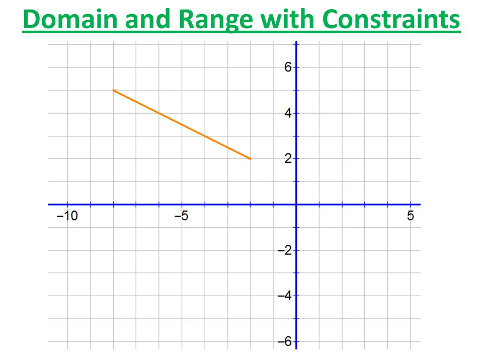 Domain and Range with Constraints