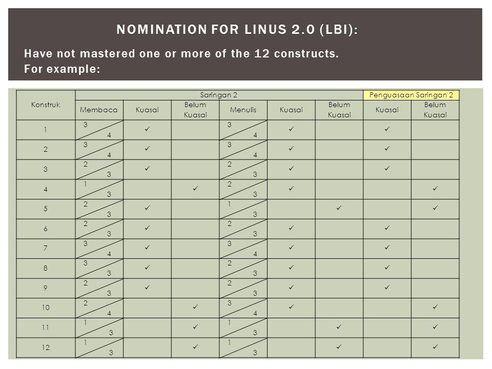 Have not mastered one or more of the 12 constructs. For example: NOMINATION FOR LINUS 2.0 (LBI): Konstruk Saringan 2 Penguasaan Saringan 2 MembacaKuas