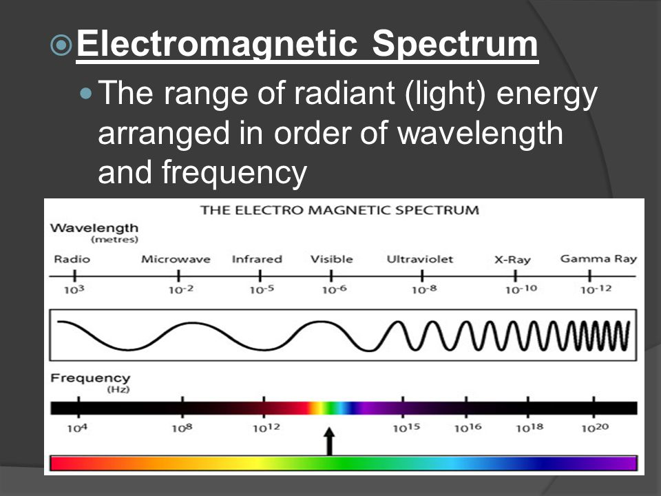  Electromagnetic Spectrum The range of radiant (light) energy arranged in order of wavelength and frequency