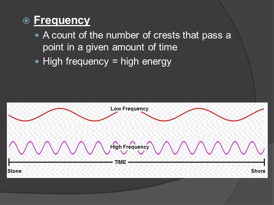  Frequency A count of the number of crests that pass a point in a given amount of time High frequency = high energy