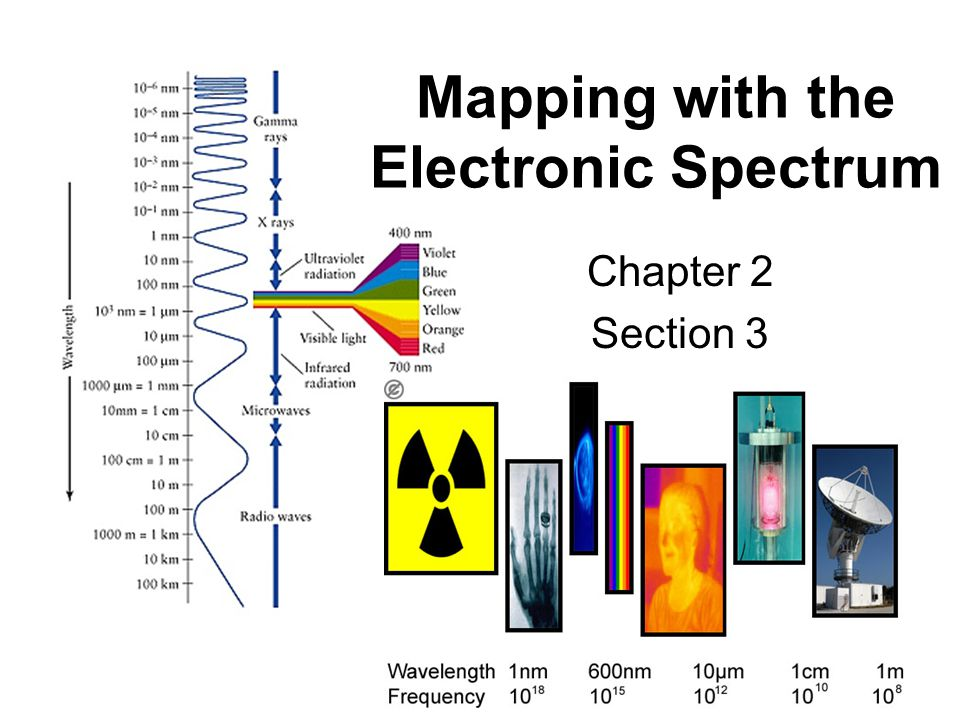Mapping with the Electronic Spectrum Chapter 2 Section 3