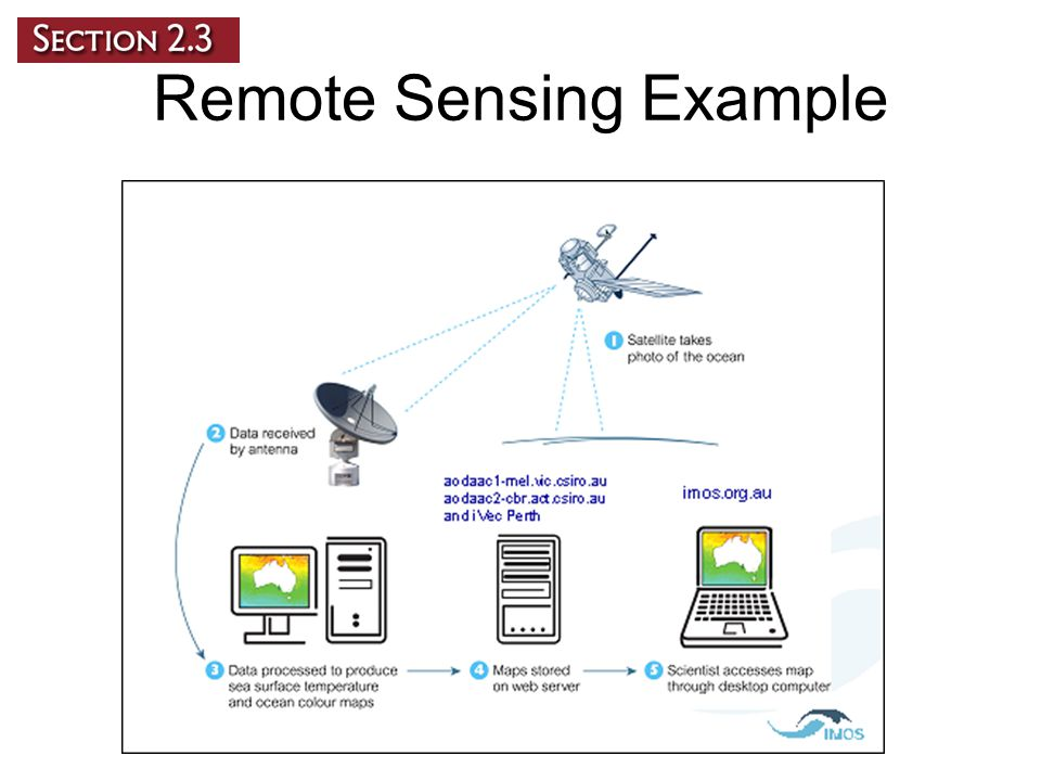 The Global Positioning System The Global Positioning System, or GPS, is a radio-navigation system of at least 24 satellites that allows its users to determine their exact position on Earth.