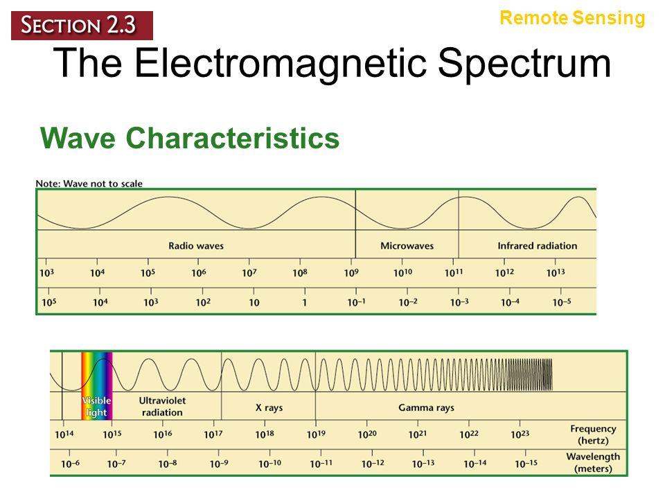 The Electromagnetic Spectrum Wave Characteristics Remote Sensing