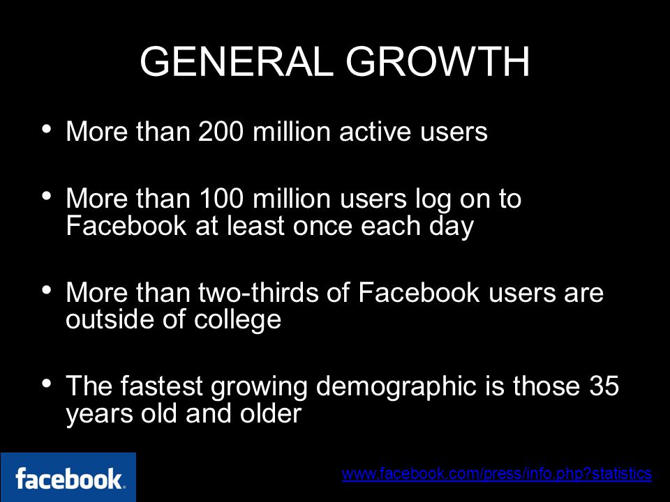 www.facebook.com/press/info.php statistics 30 June 2009 GENERAL GROWTH More than 200 million active users More than 100 million users log on to Facebook at least once each day More than two-thirds of Facebook users are outside of college The fastest growing demographic is those 35 years old and older