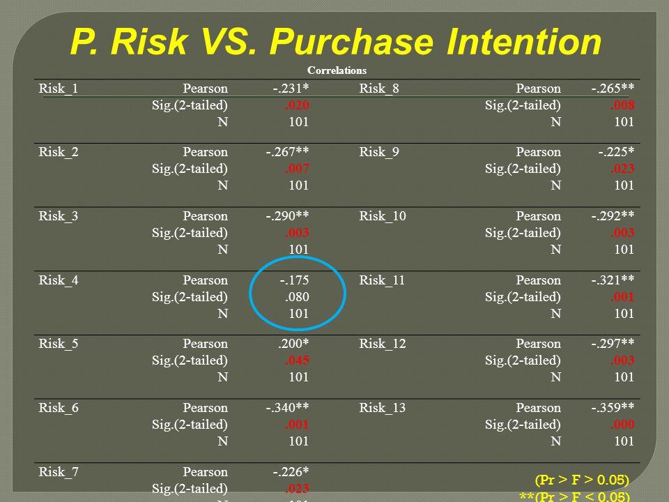 P. Risk VS. Purchase Intention Correlations Risk_1Pearson Sig.(2-tailed) N -.231*.020 101 Risk_8Pearson Sig.(2-tailed) N -.265**.008 101 Risk_2Pearson