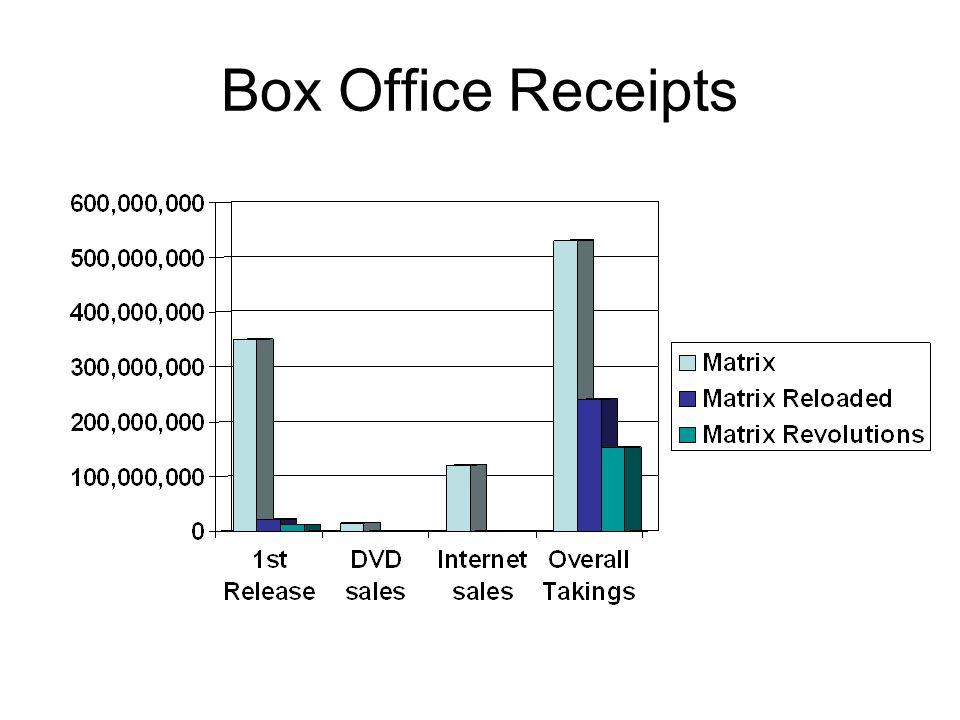 Box Office Receipts
