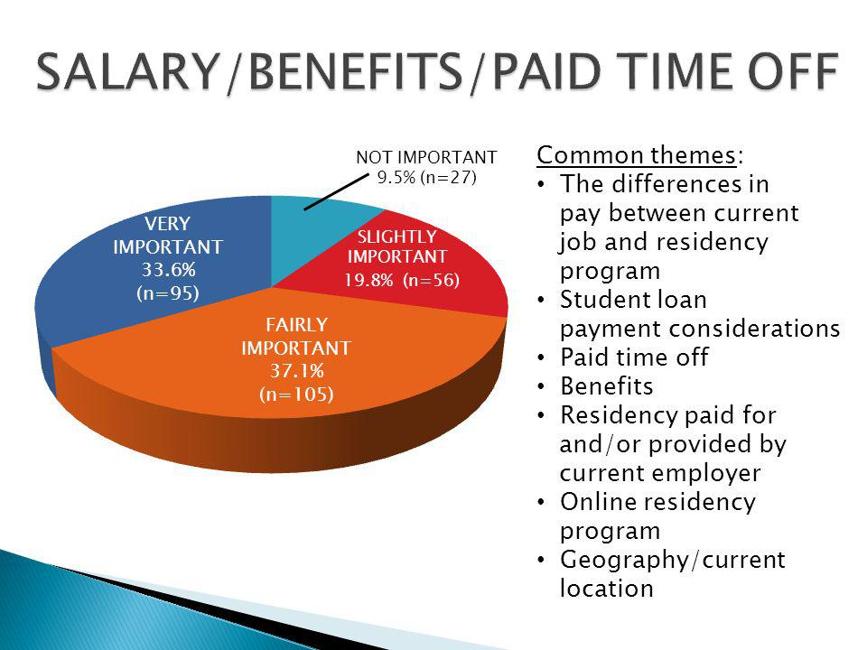 Common themes: The differences in pay between current job and residency program Student loan payment considerations Paid time off Benefits Residency p