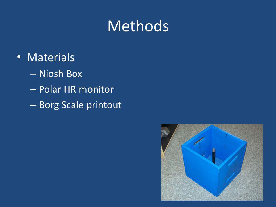 Methods Materials – Niosh Box – Polar HR monitor – Borg Scale printout
