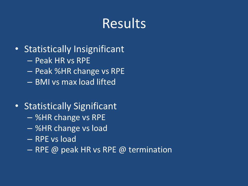 Results Statistically Insignificant – Peak HR vs RPE – Peak %HR change vs RPE – BMI vs max load lifted Statistically Significant – %HR change vs RPE – %HR change vs load – RPE vs load – RPE @ peak HR vs RPE @ termination